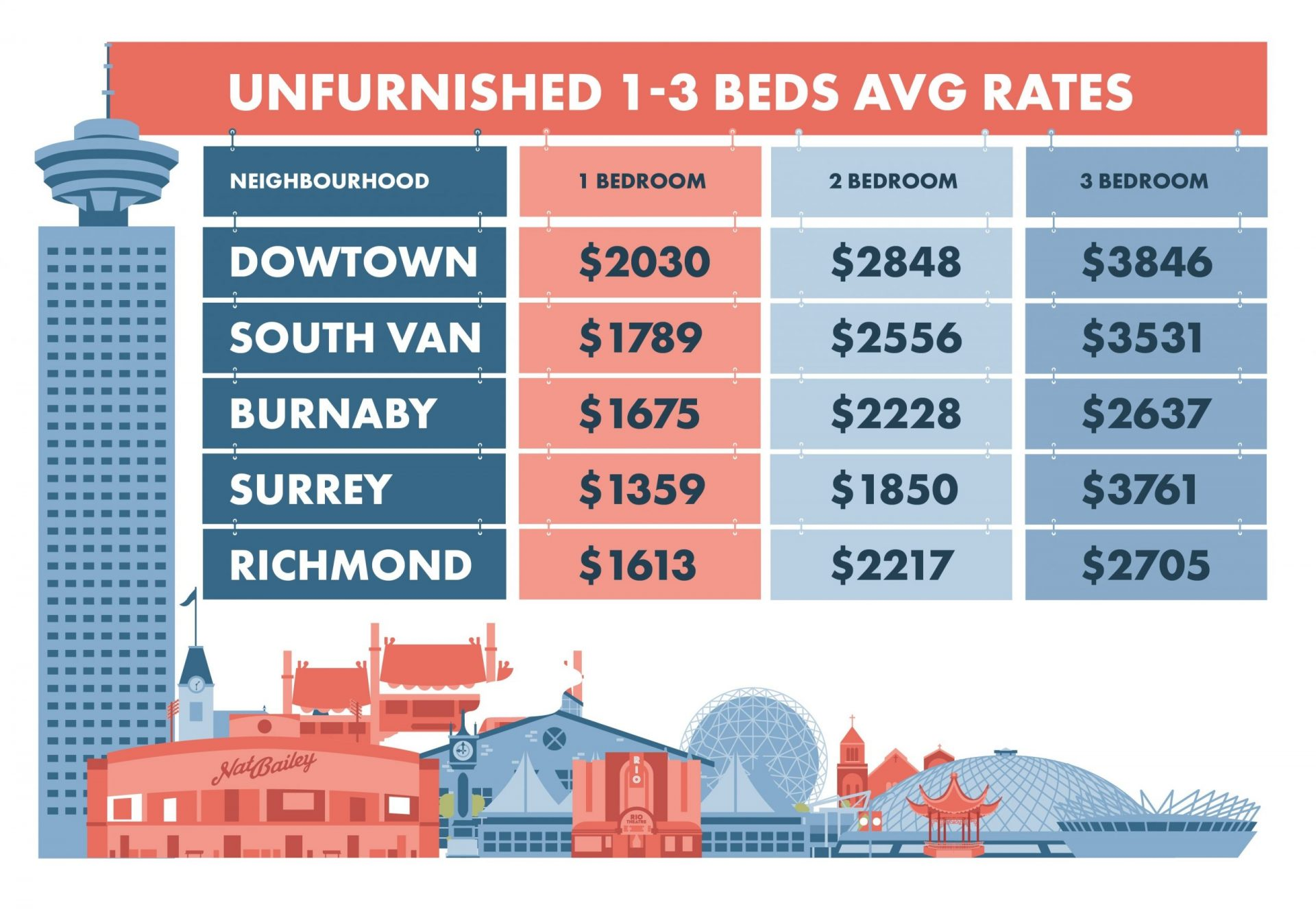 Vancouver Average Apartment Rental Rates by Neighbourhood