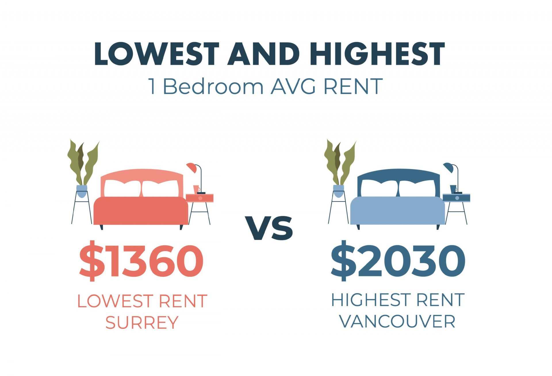 Highest and Lowest Rent in Vancouver by Neighbourhood