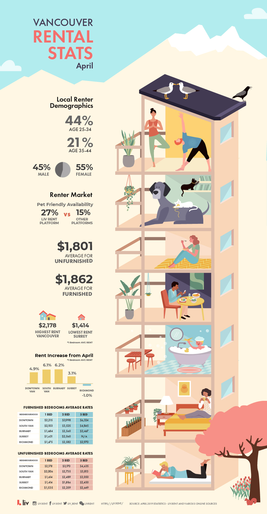Vancouver Rental Stats April 2019 Infographic