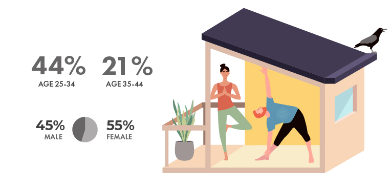 Vancouver Renters Male Vs Female Infographic