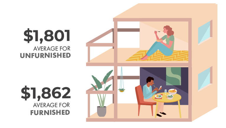 Vancouver Furnished vs Unfurnished Average Rent Price Infographic