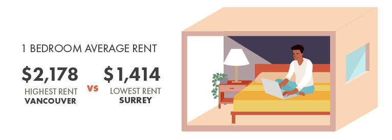 Vancouver Rental Price Average by Neighbourhood Infographic