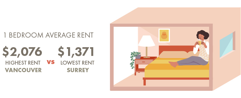 Which area has the cheapest rent in Vancouver - Highest rent in Vancouver vs. Cheapest rent in Vancouver