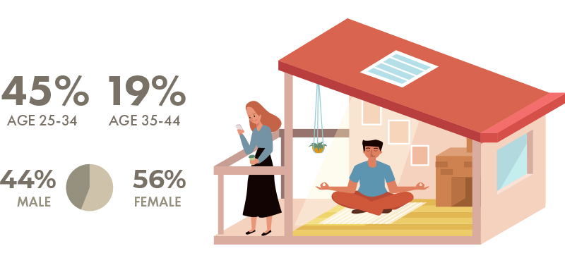 Male vs. Female renters in Vancouver