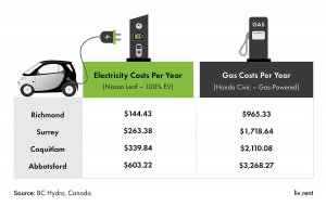 electric car, bc, vancouver, fuel costs, comparison, infographic