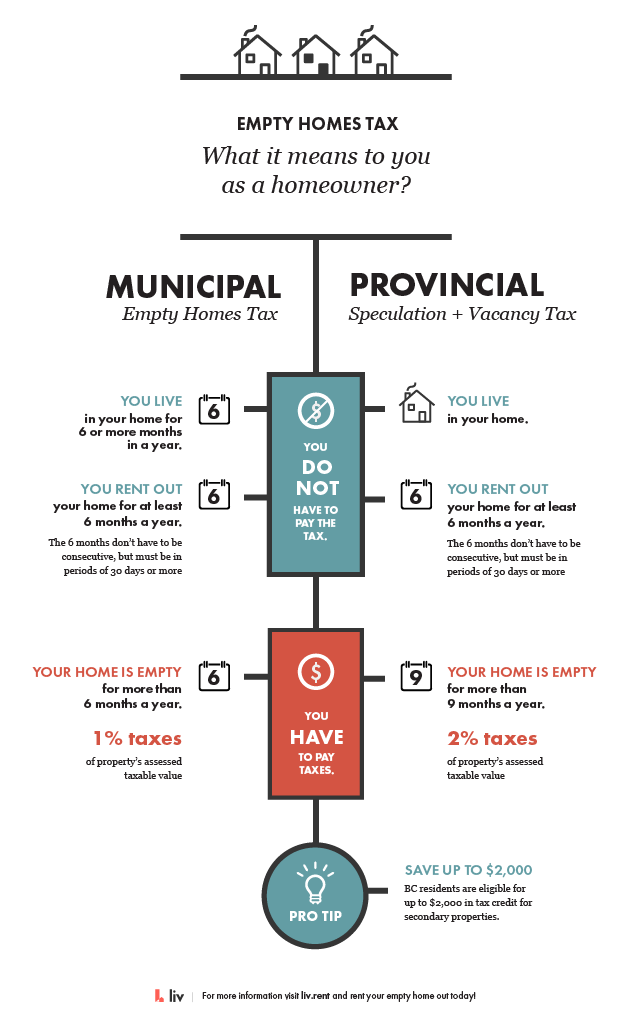 Vancouver empty homes tax and BC Speculation and Vacancy Tax