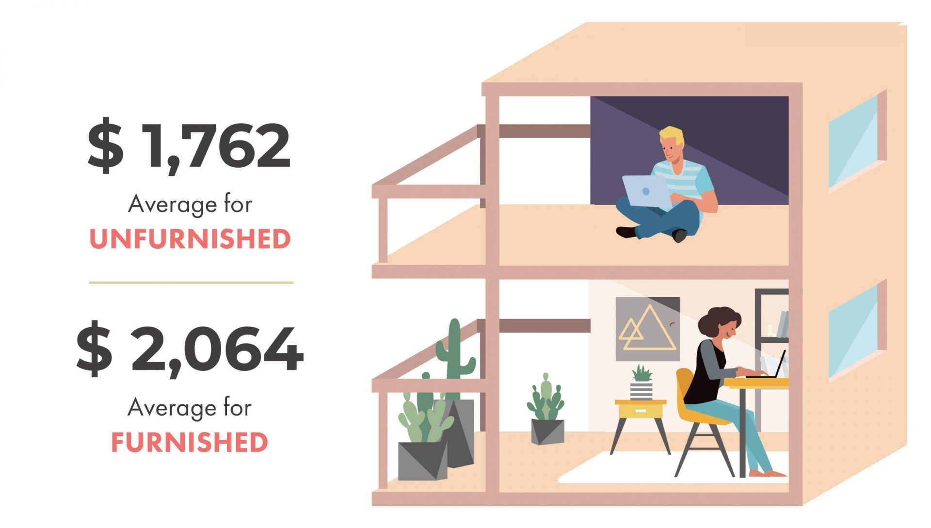 Average Rental Prices in Vancouver - Unfurnished vs. Furnished