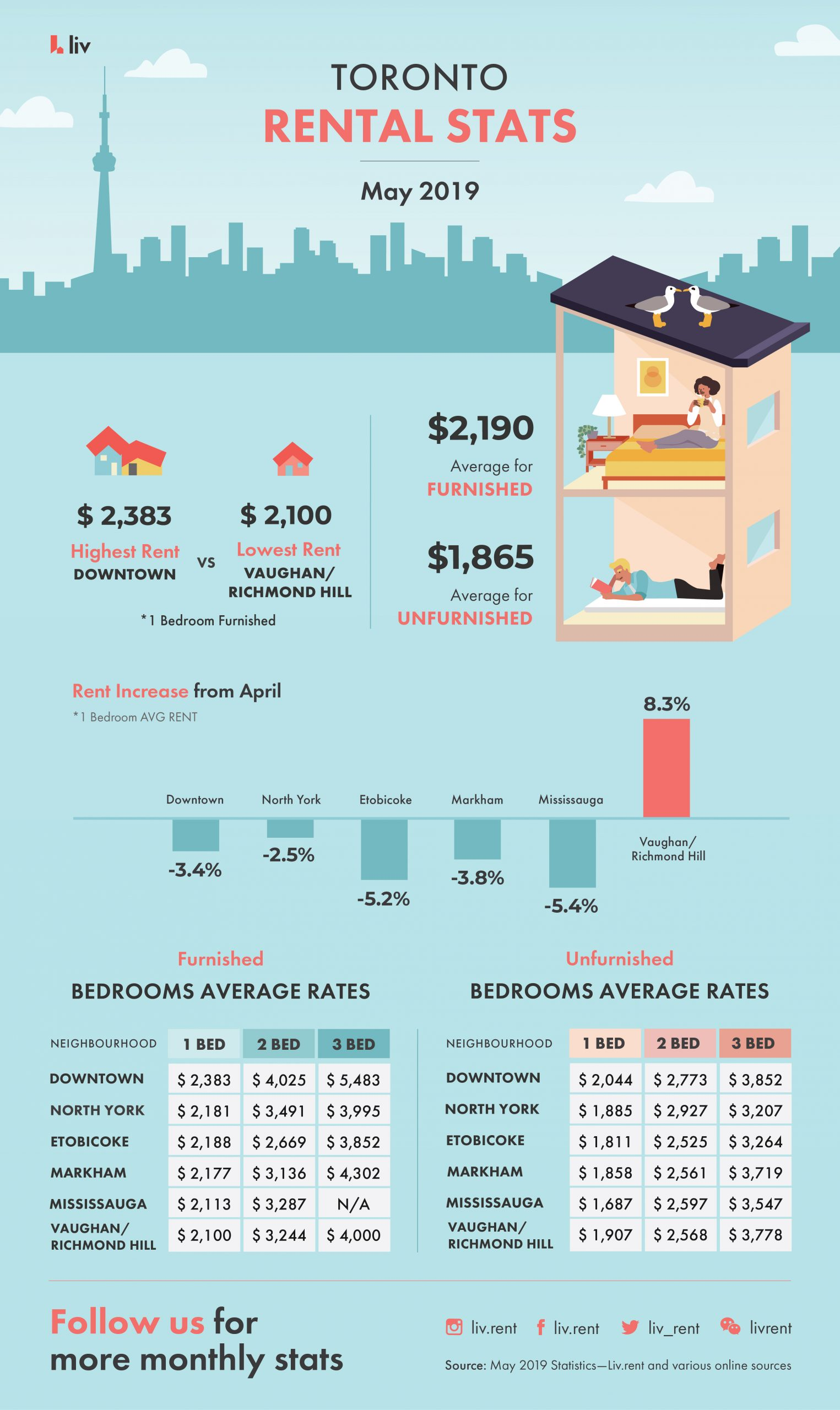 Toronto Rental Stats May 2019 - Average Rental Prices - Renter demographics - Renter Market