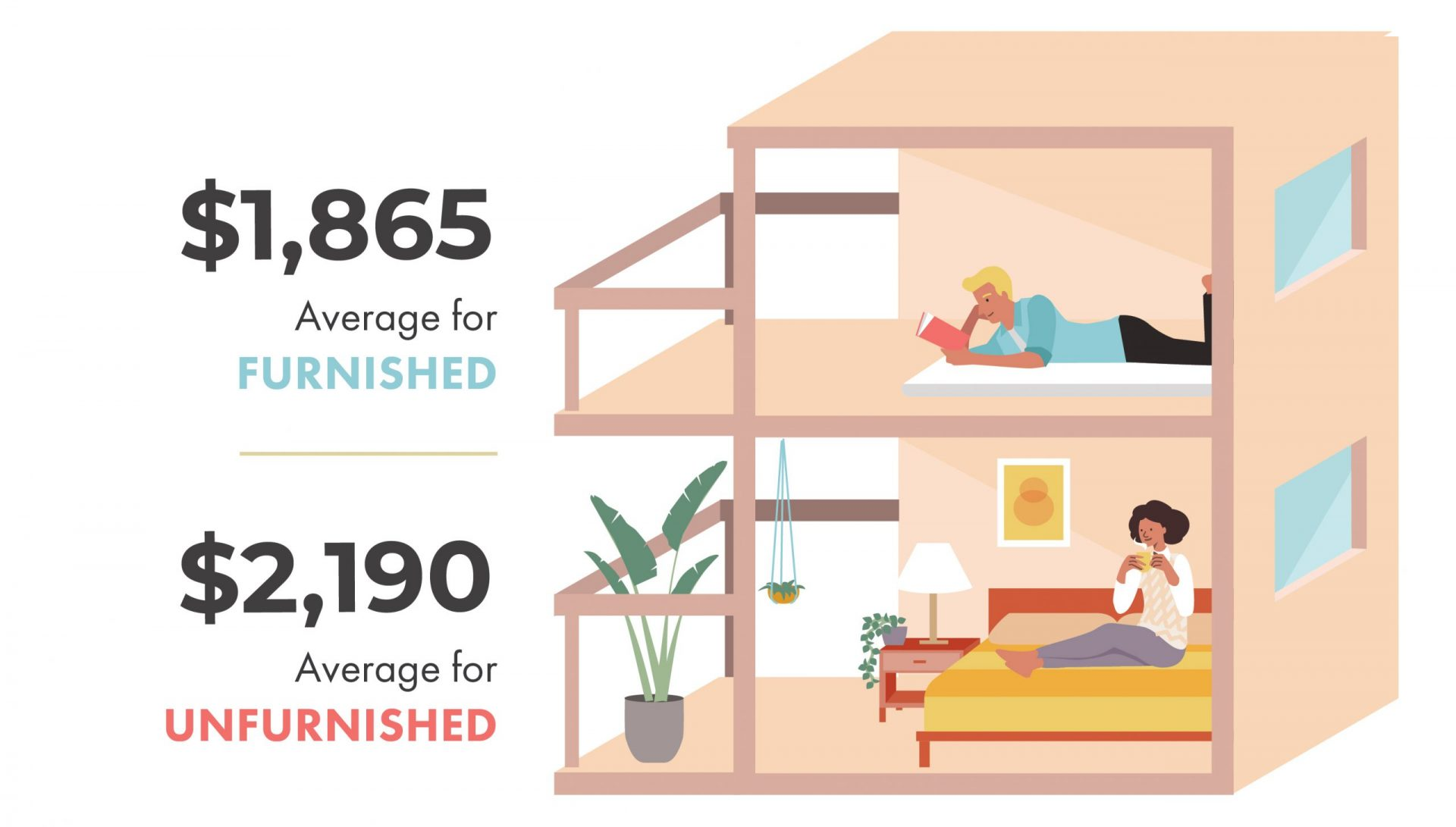 Average Rental Prices in Toronto - furnished vs. Unfurnished