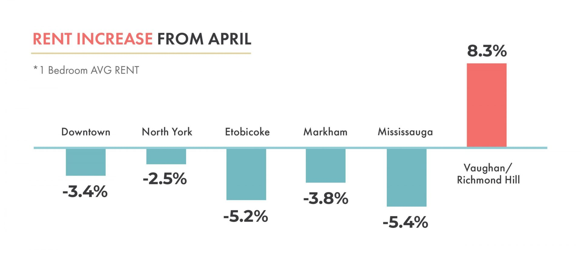 Toronto Rental Market Trends - Rent Increase From April