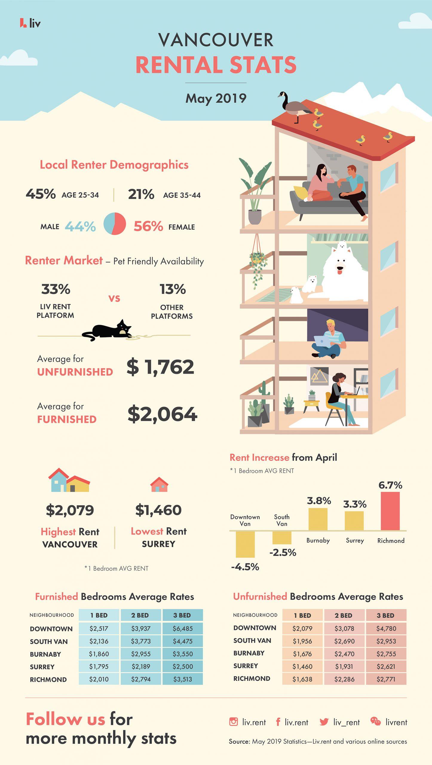 Vancouver Rental Stats May 2019 - Average Rental Prices - Renter demographics - Renter Market