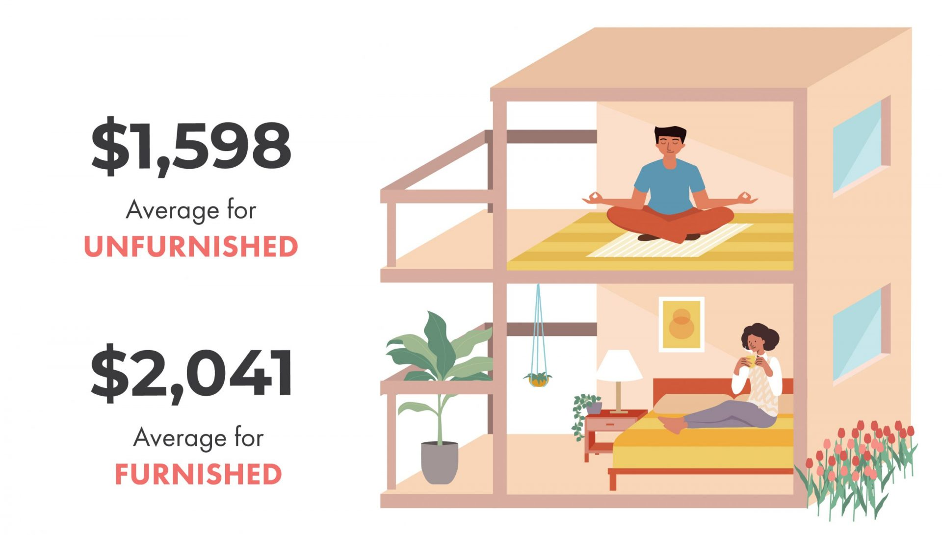 Average Rent in Toronto | Unfurnished vs. Furnished