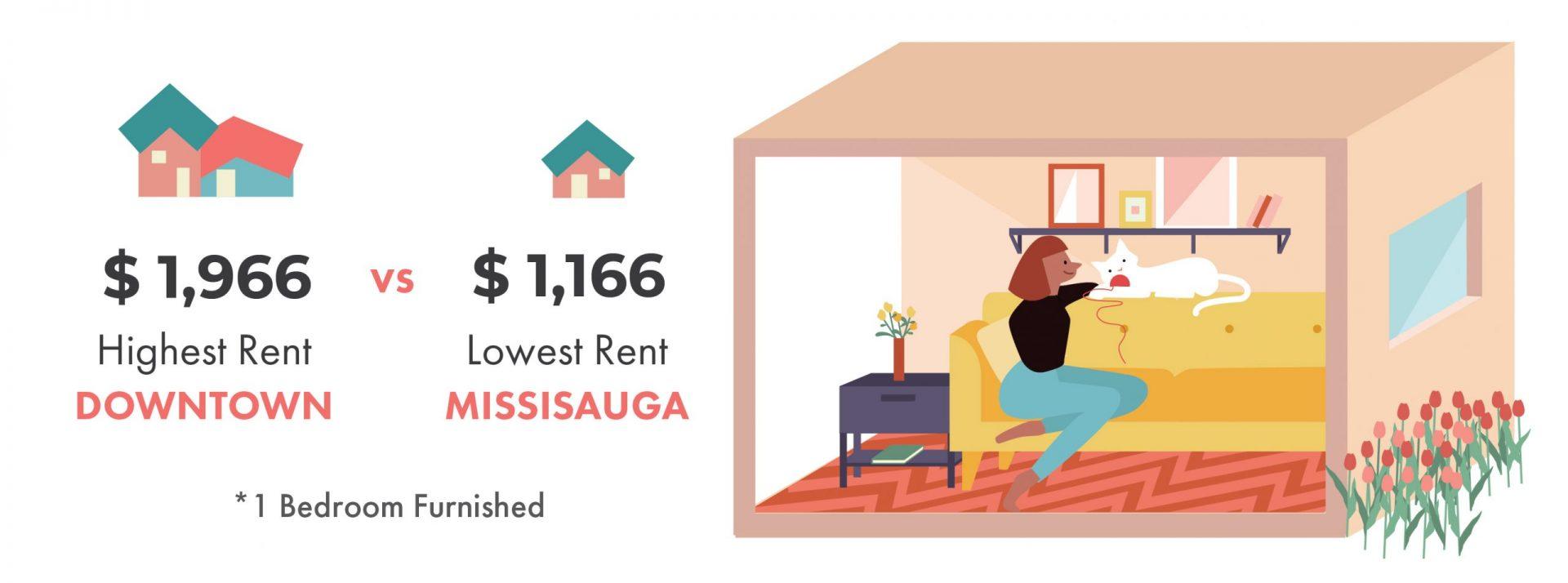 Average Rent in Toronto   Highest vs. Cheapest Rent