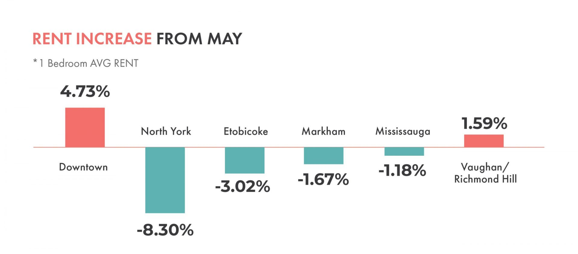 Toronto Rental Market Trends | May 2019 - June 2019