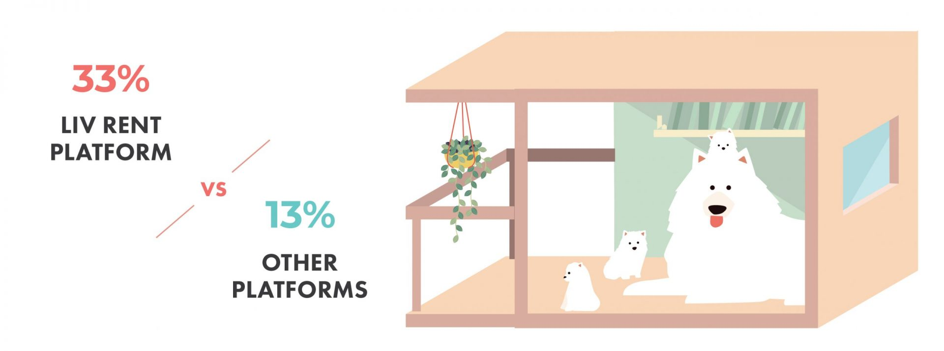 Pet friendly rentals in Vancouver - liv Rent Platform vs. Other Platforms