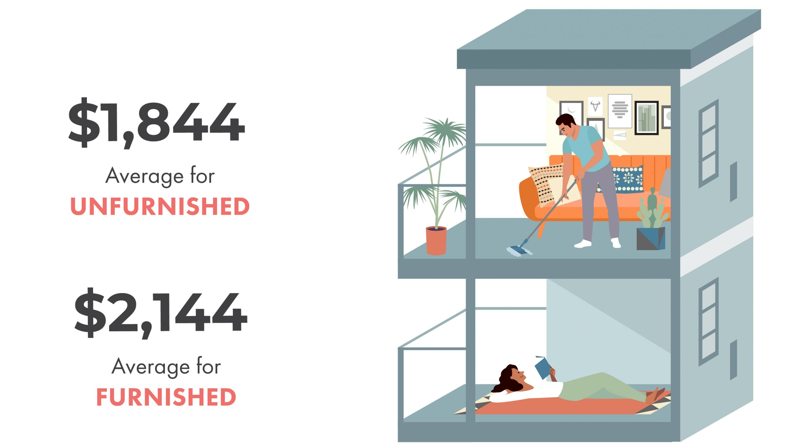 toronto rentals, furnished, unfurnished, renting