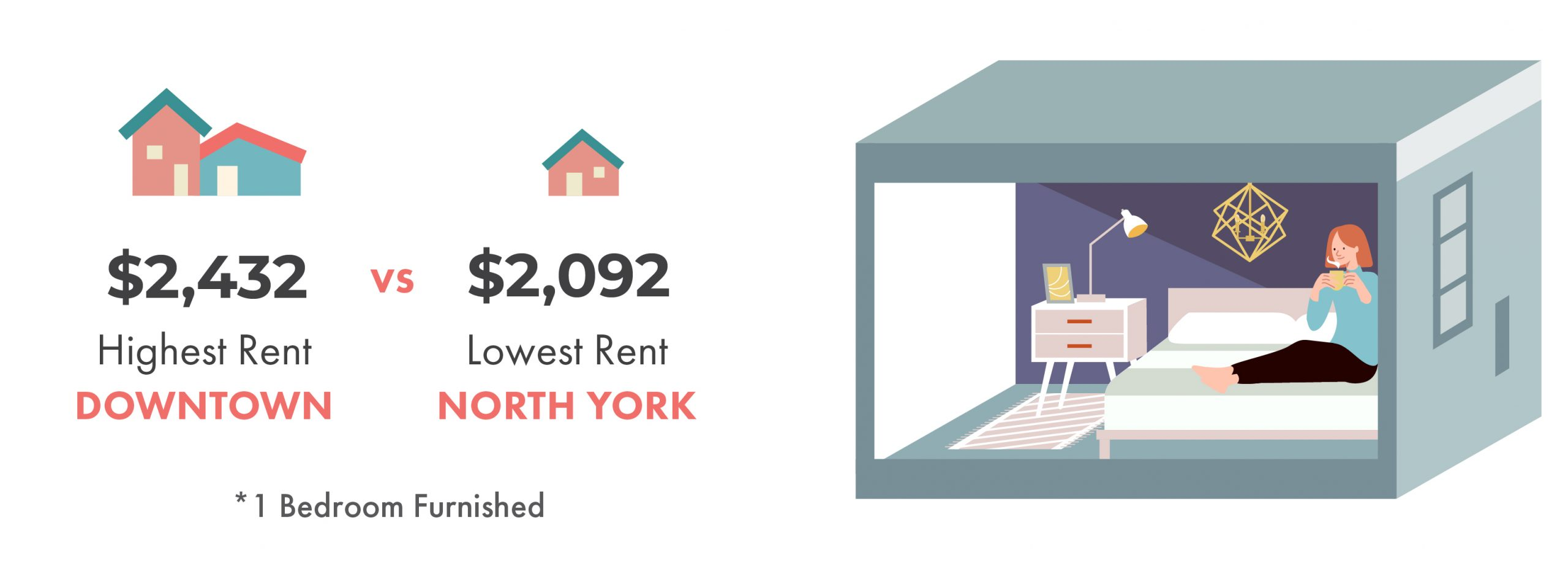 downtown toronto, north york, highest rent, lowest rent