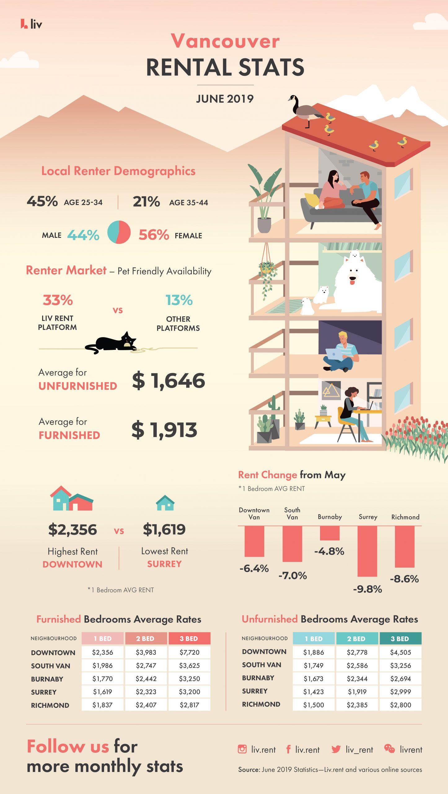 Vancouver Rental Stats June 2019 - Average Rental Prices - Renter demographics - Renter Market