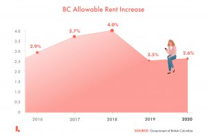 bc allowable rent increase, historical, vancouver, rent, renter