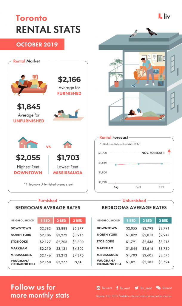 toronto, rental stats, unfurnished, furnished, 2019, october, apartment, rent