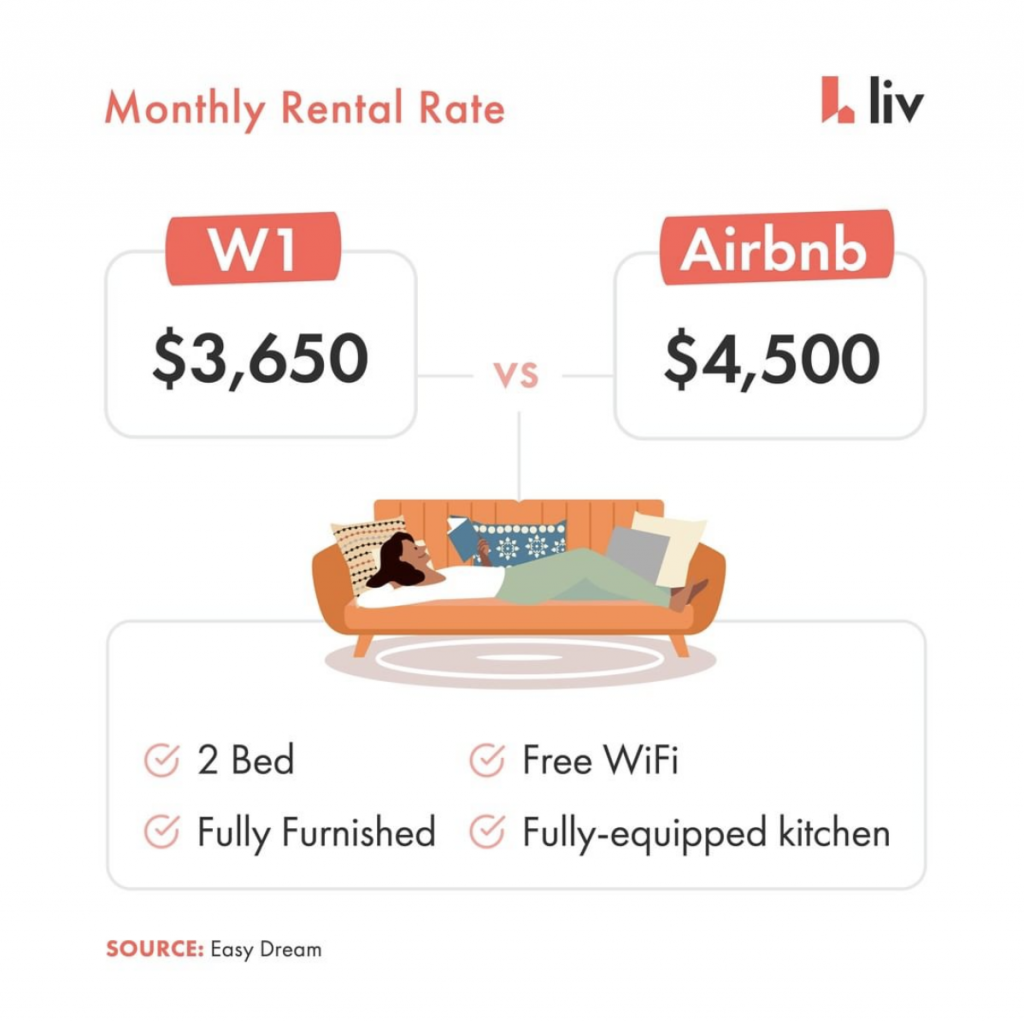 w1, long term rental, rent, airbnb, compare
