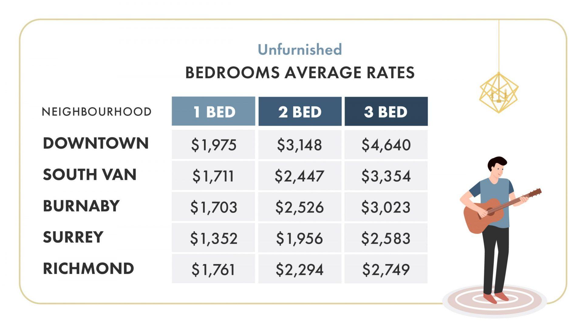 vancouver average rental rate