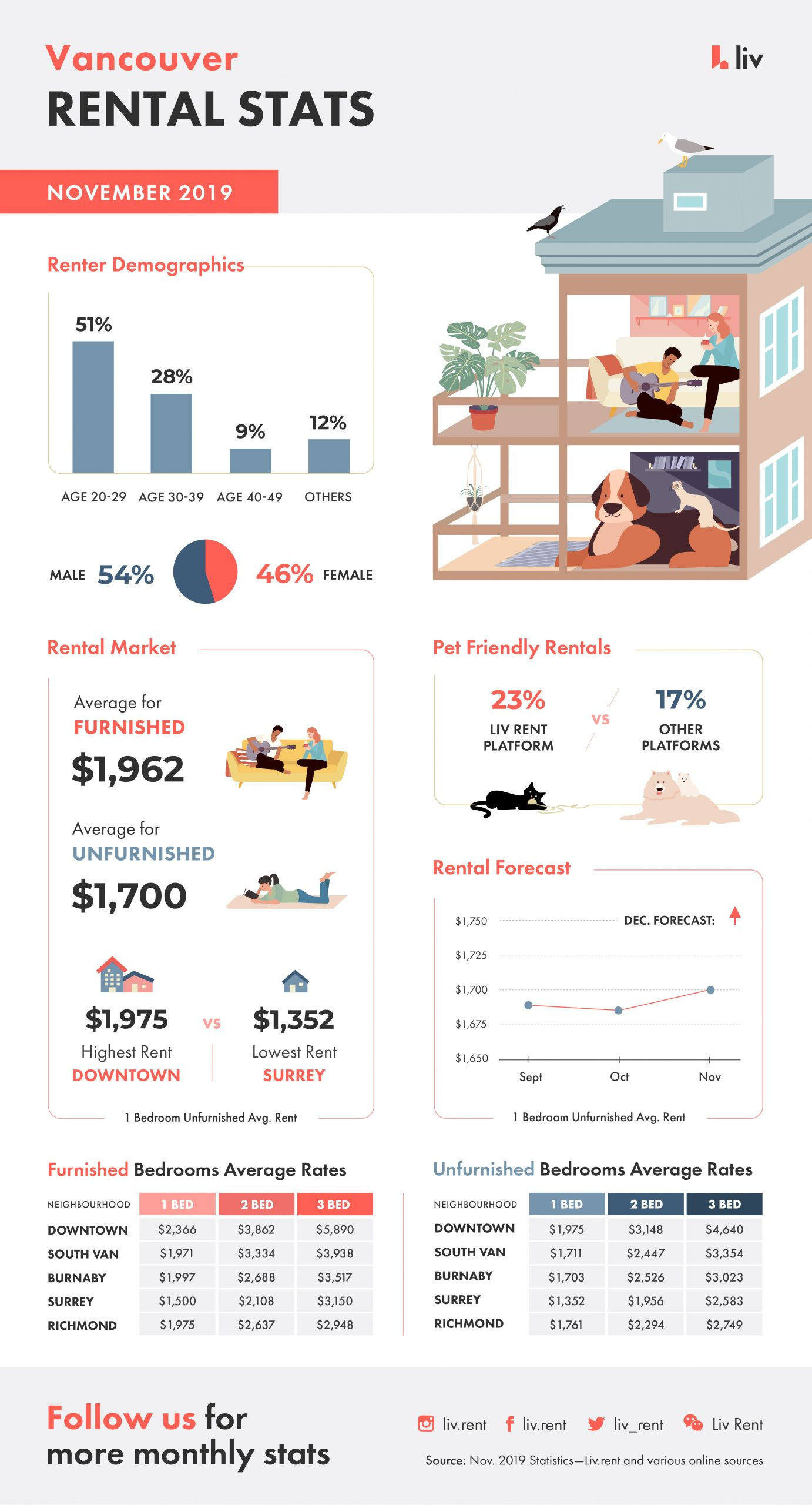 Vancouver Rental Report Infographic, rental averages and more