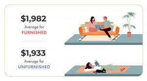 vancouver rent report, december, 2019, rental stats, furnished, unfurnished