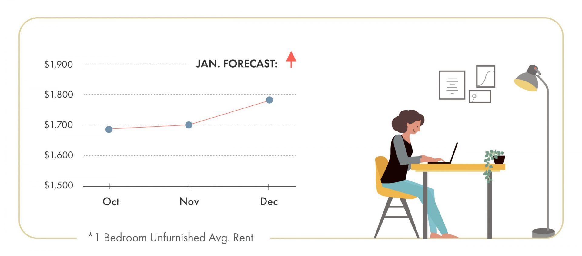 December 2019 Vancouver Rent Report - Rental Trend