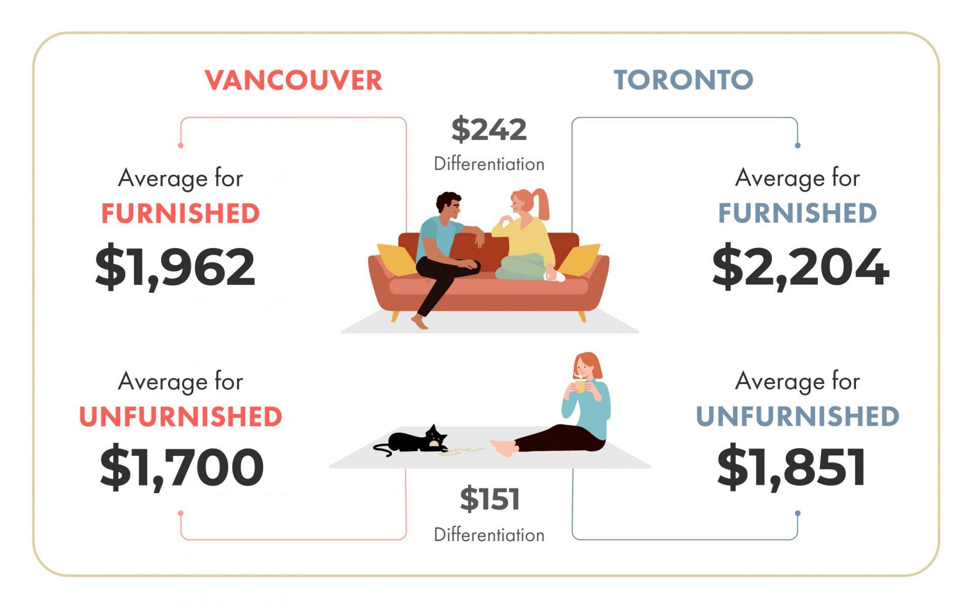 vancouver vs toronto rental rate comparison
