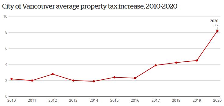 温哥华市地税平均涨幅