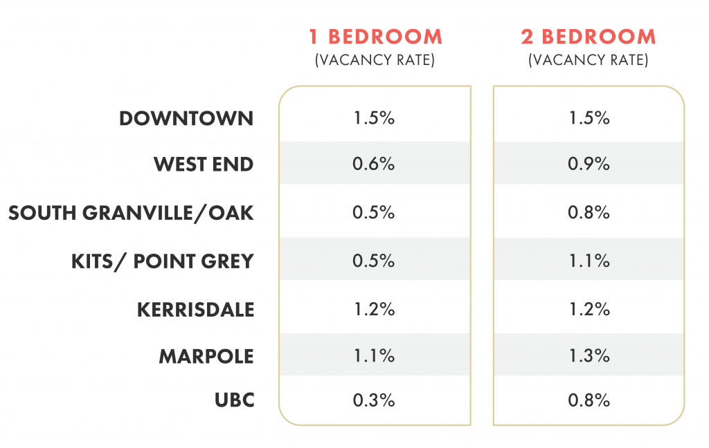 Vancouver Rental Vacancy Rate - Breakdown by Neighbourhood