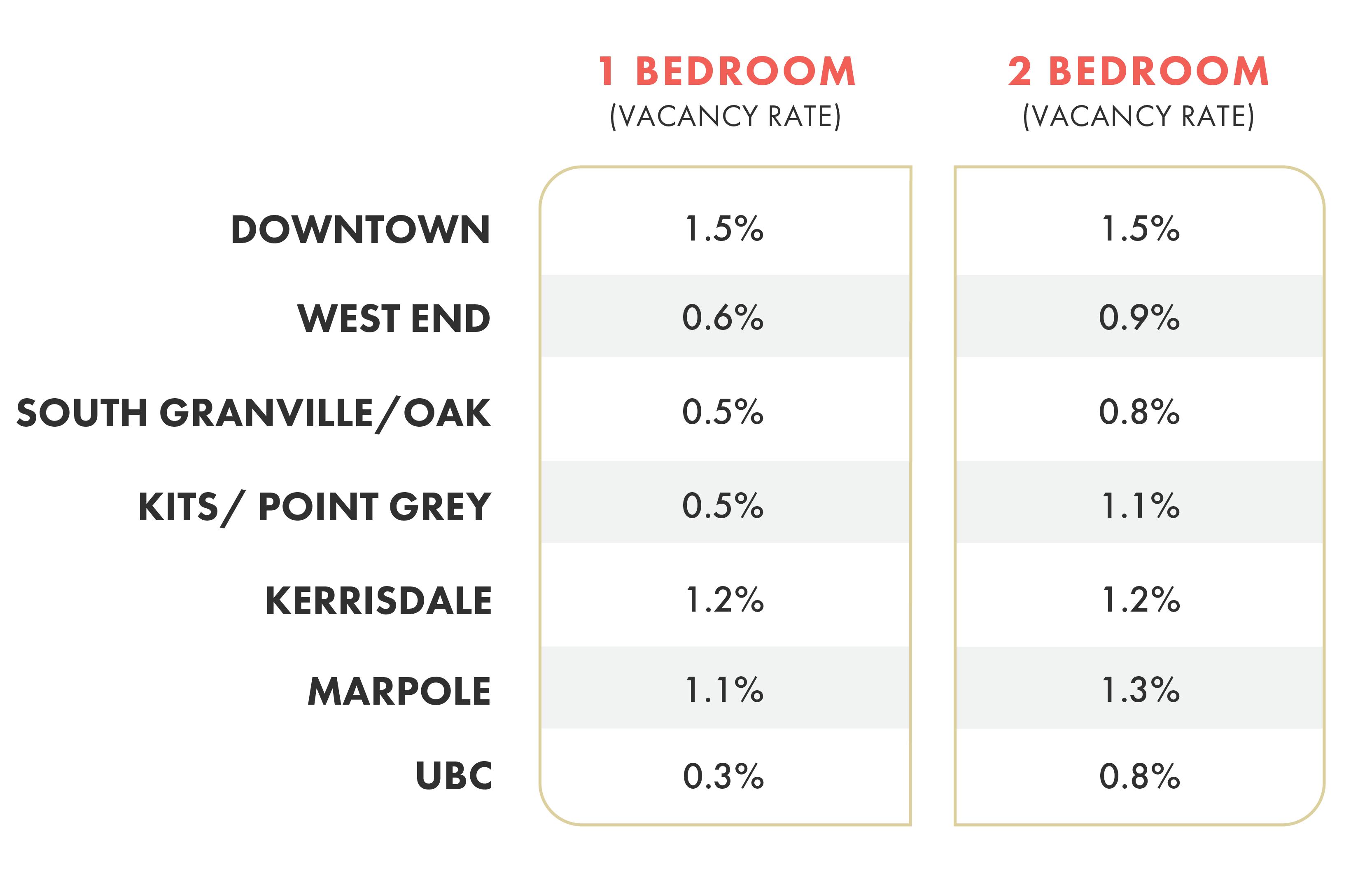 Vancouver Rental Vacancy Rate - Breakdown by Neighbourhood