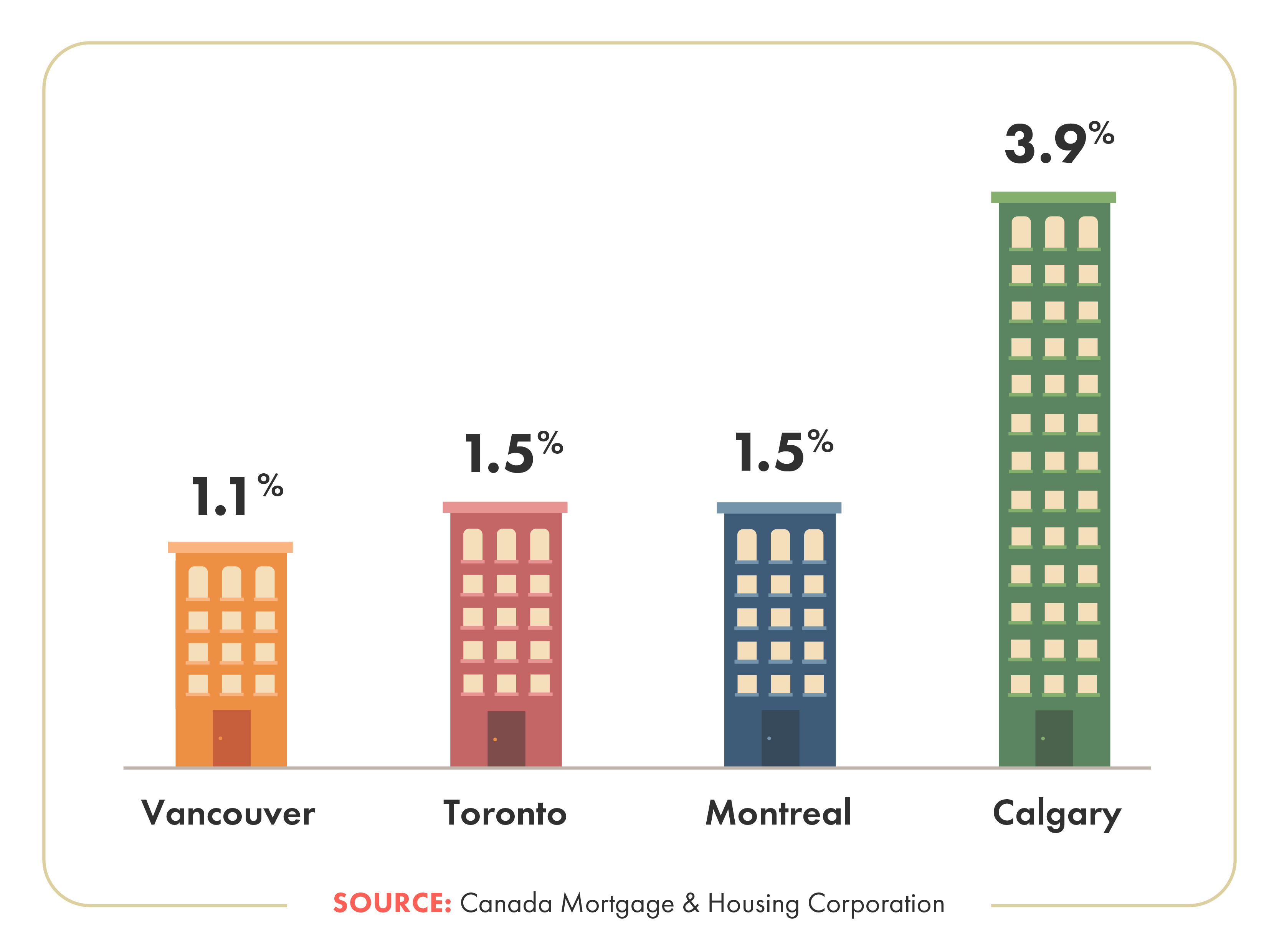 Vancouver rental vacancy rate vs other Canadian cities