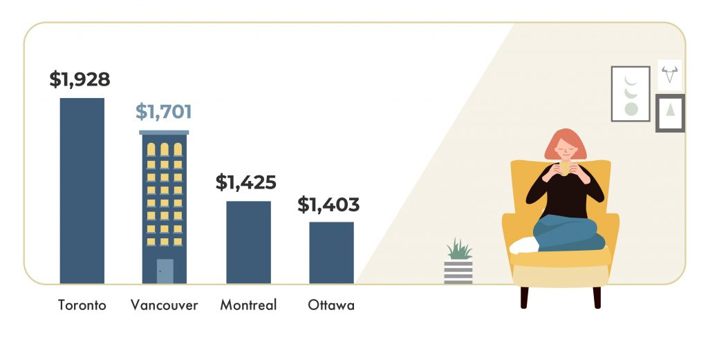 average rental rates across Canada