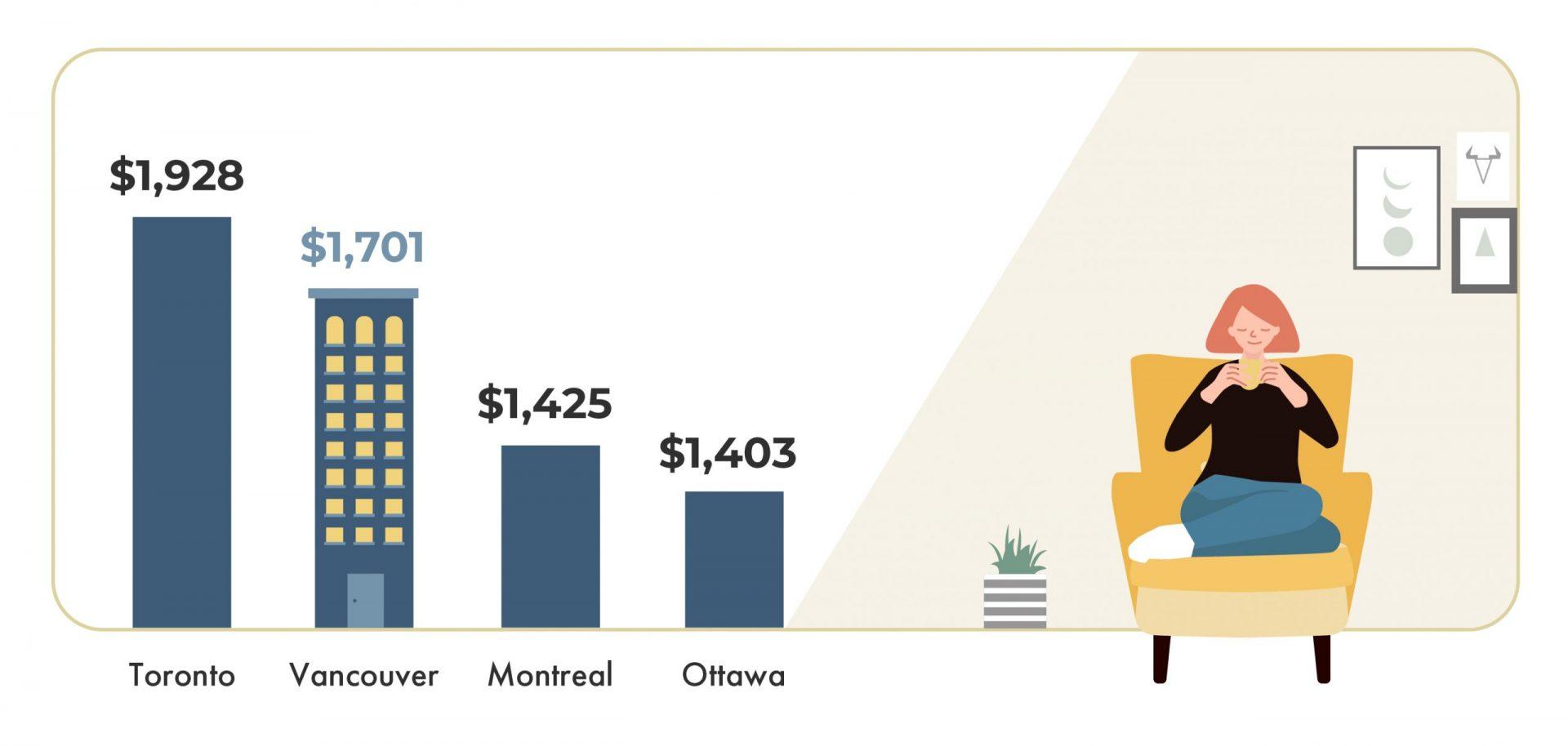 average rental rates across Canada