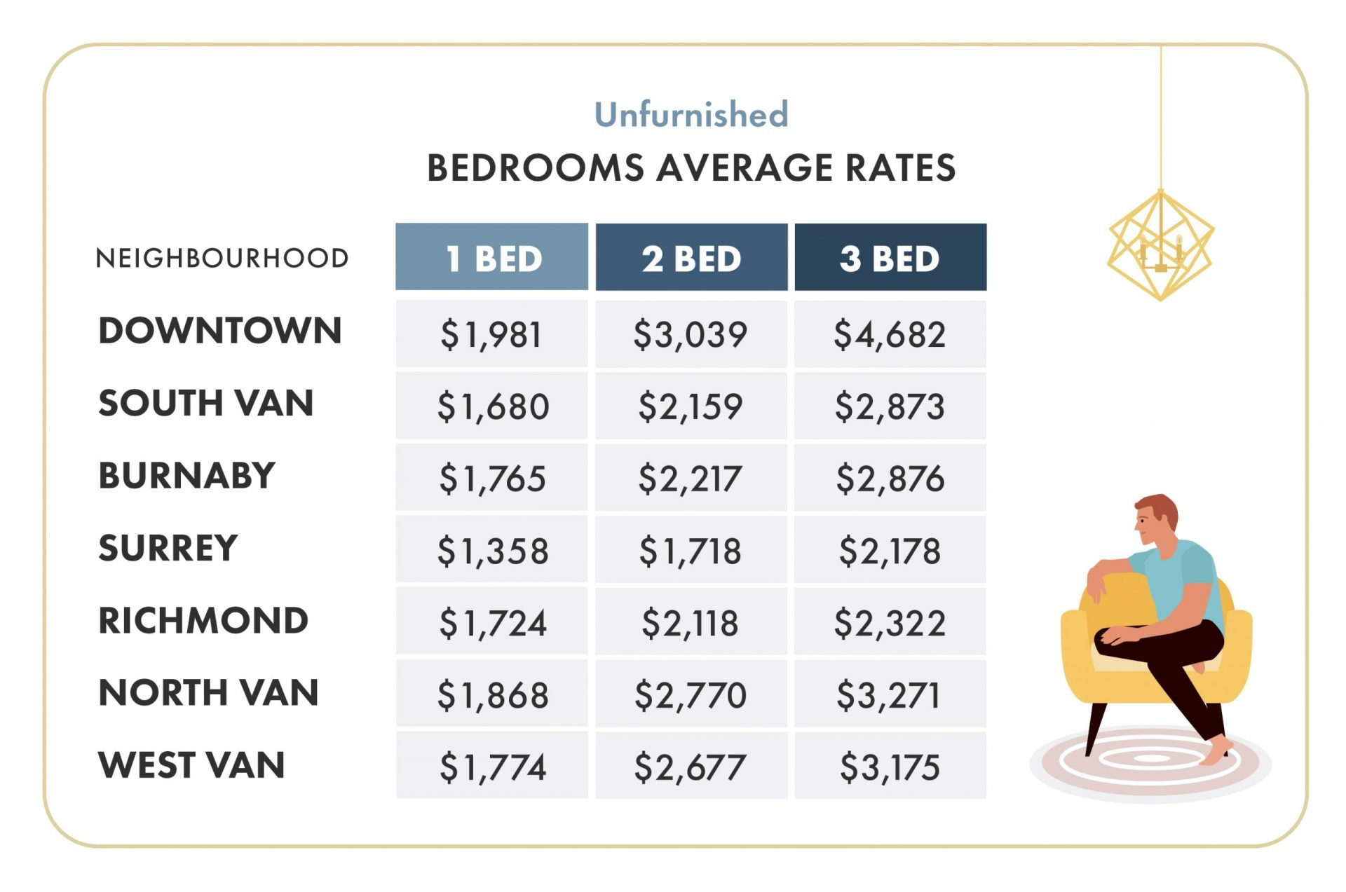 Vancouver rental prices 2020