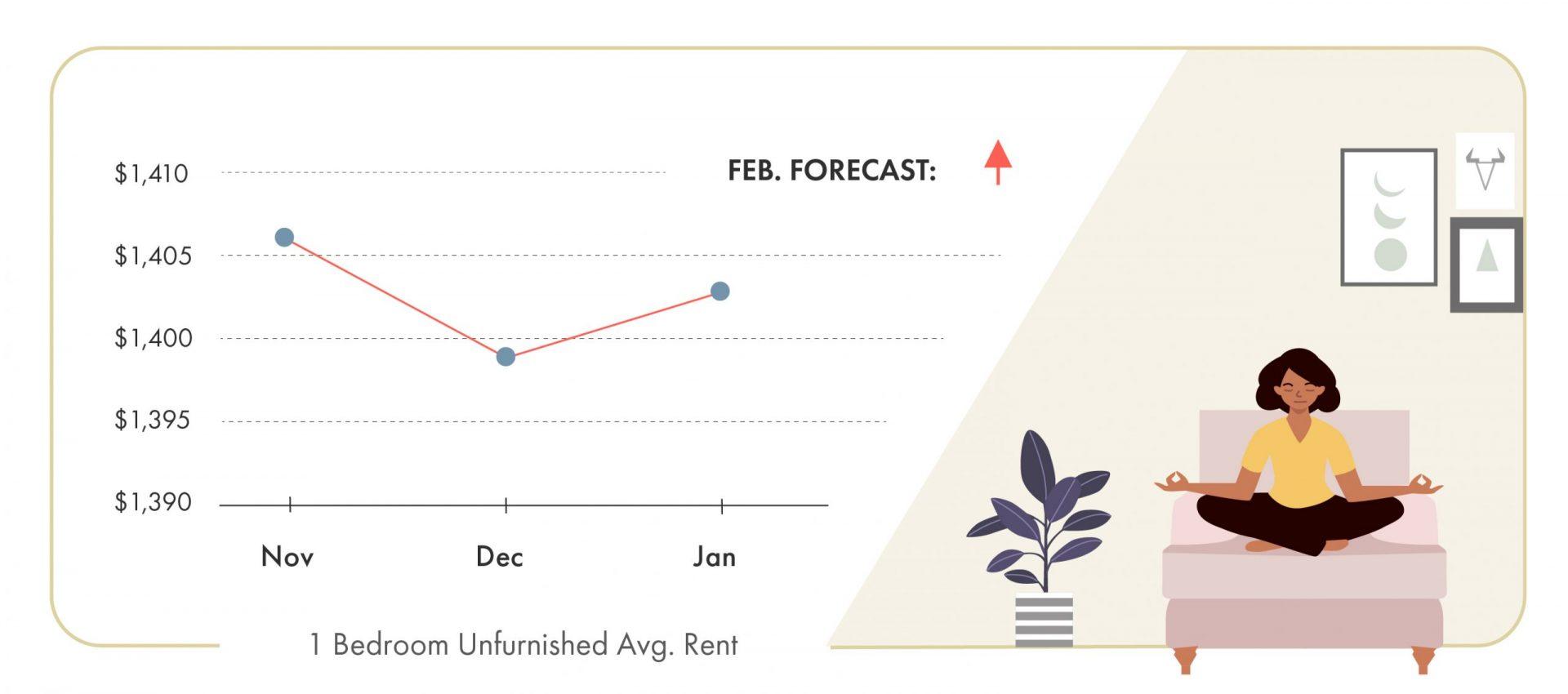 Montreal rent trends 2020