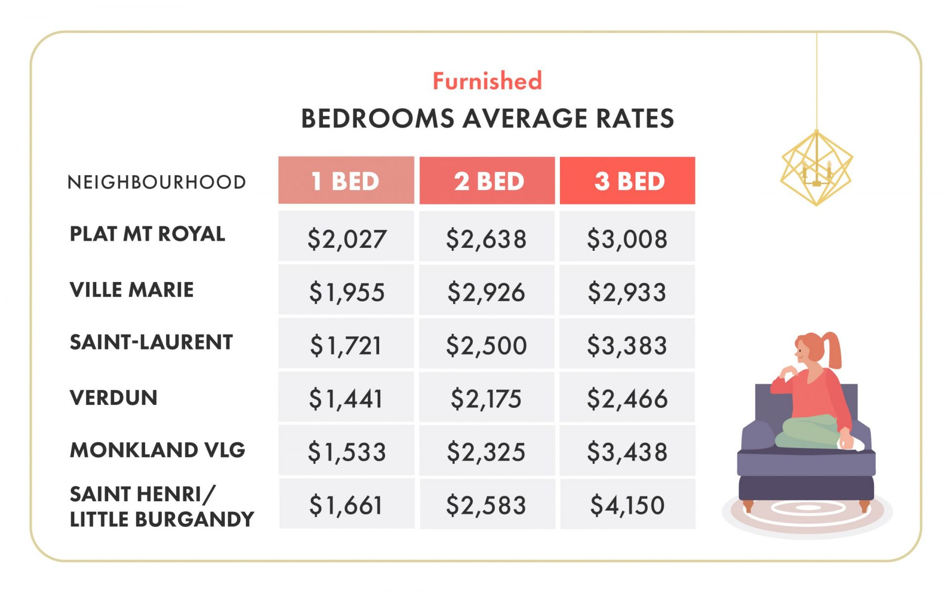 February 2020 Montreal Rent prices