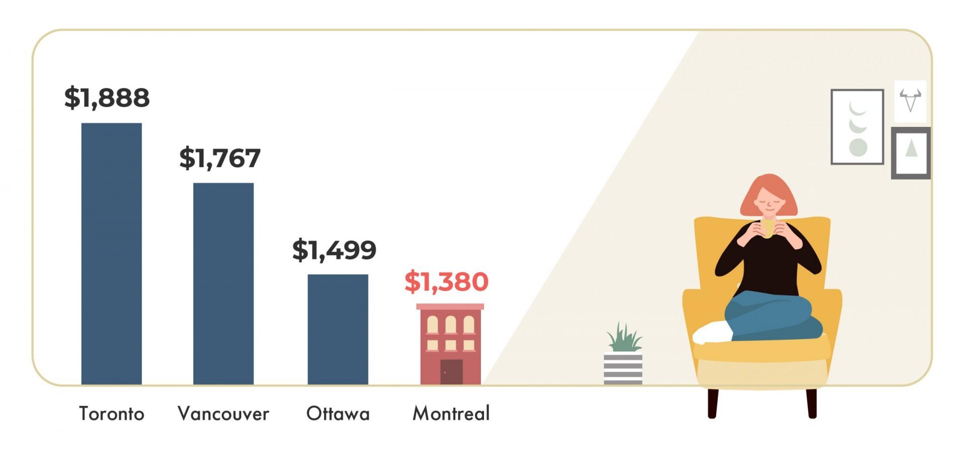 February 2020 Montreal cost of living