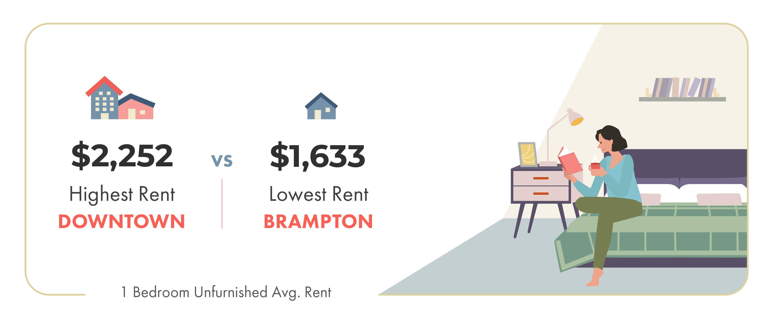 February 2020 Toronto rent prices