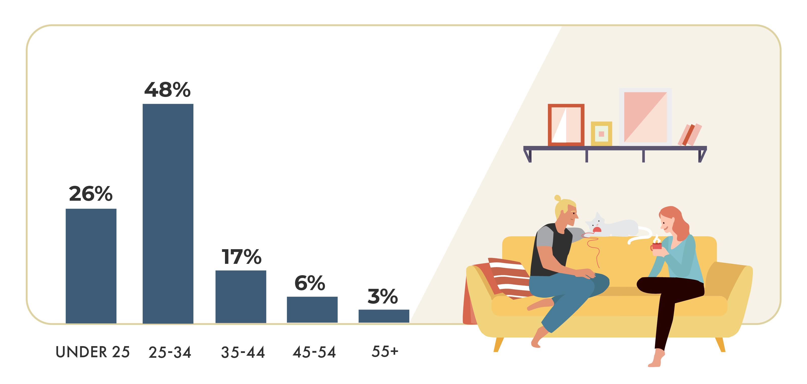 February 2020 Vancouver renter demographics