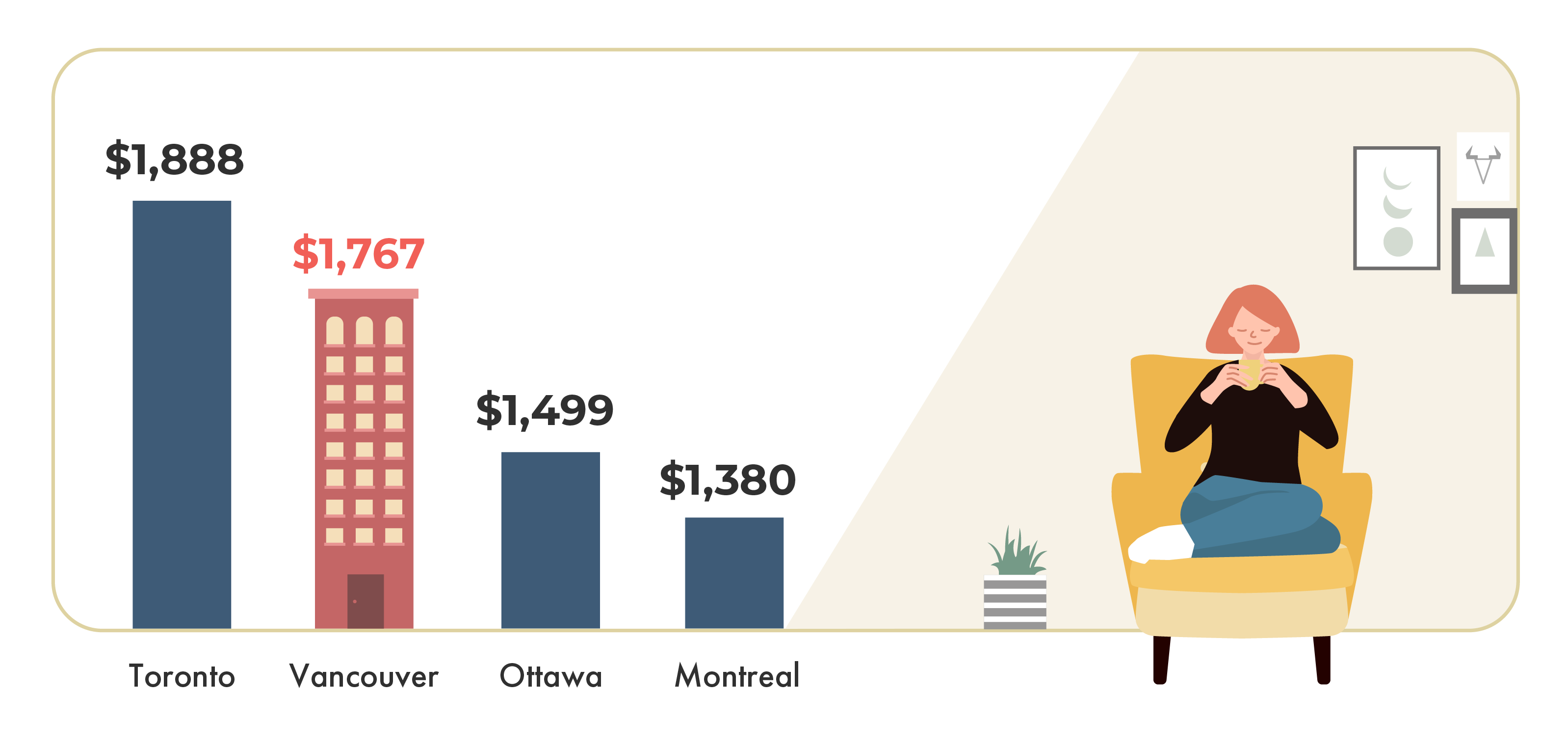 Most Expensive Canadian Cities February 2020