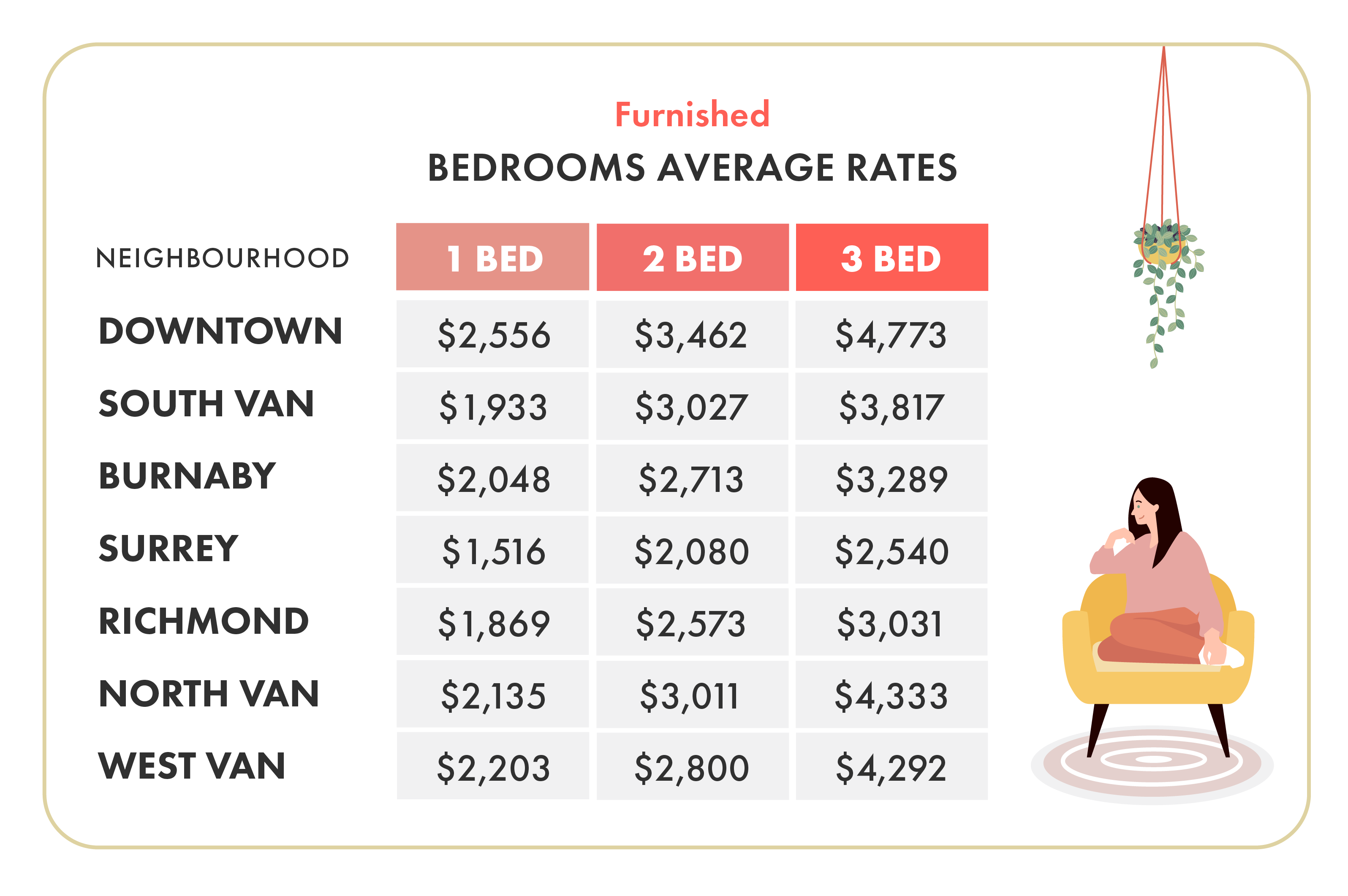 February 2020 Vancouver Furnished Rent Prices By Neighbourhood
