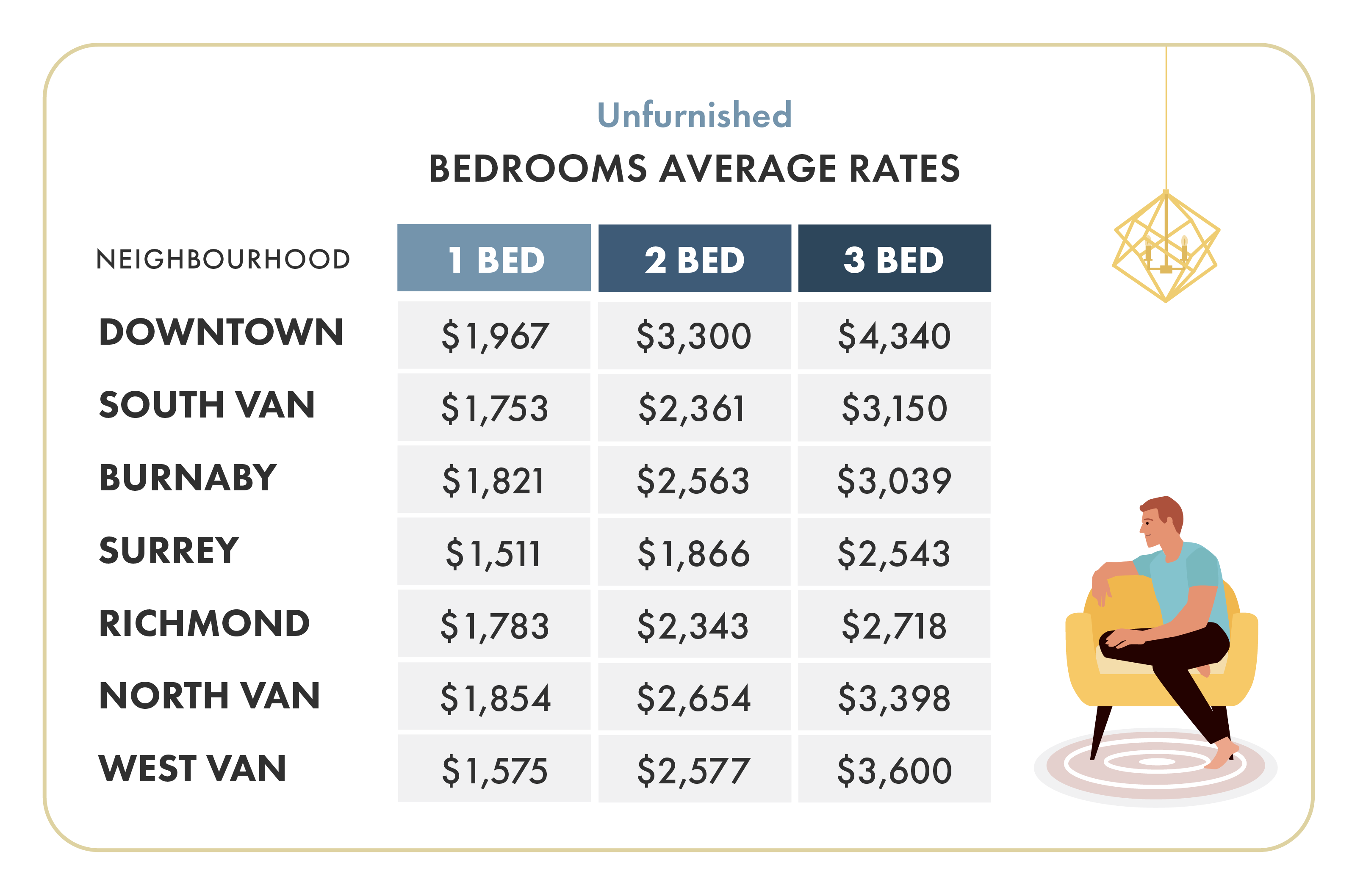 February 2020 Vancouver Unfurnished Rent Prices By Neighbourhood