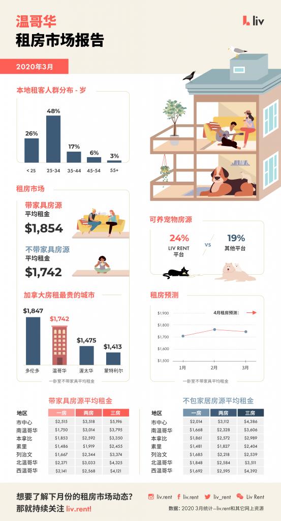 www.liv.rent  温哥华房租
