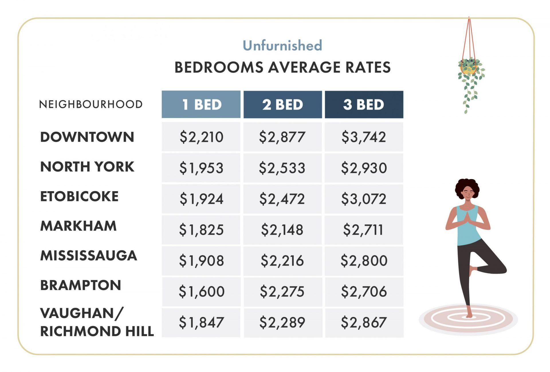 rent report, toronto, rental market, rent averages, info graphic