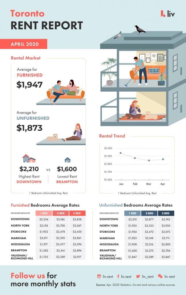 toronto, ontario, rent report, rental rates, price, april 2020, covid-19