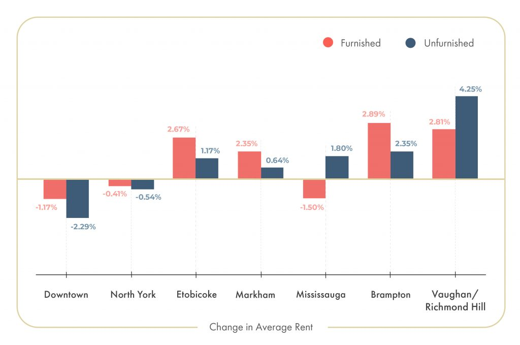 toronto, april 2020, rent change, rent report, rental stats, price