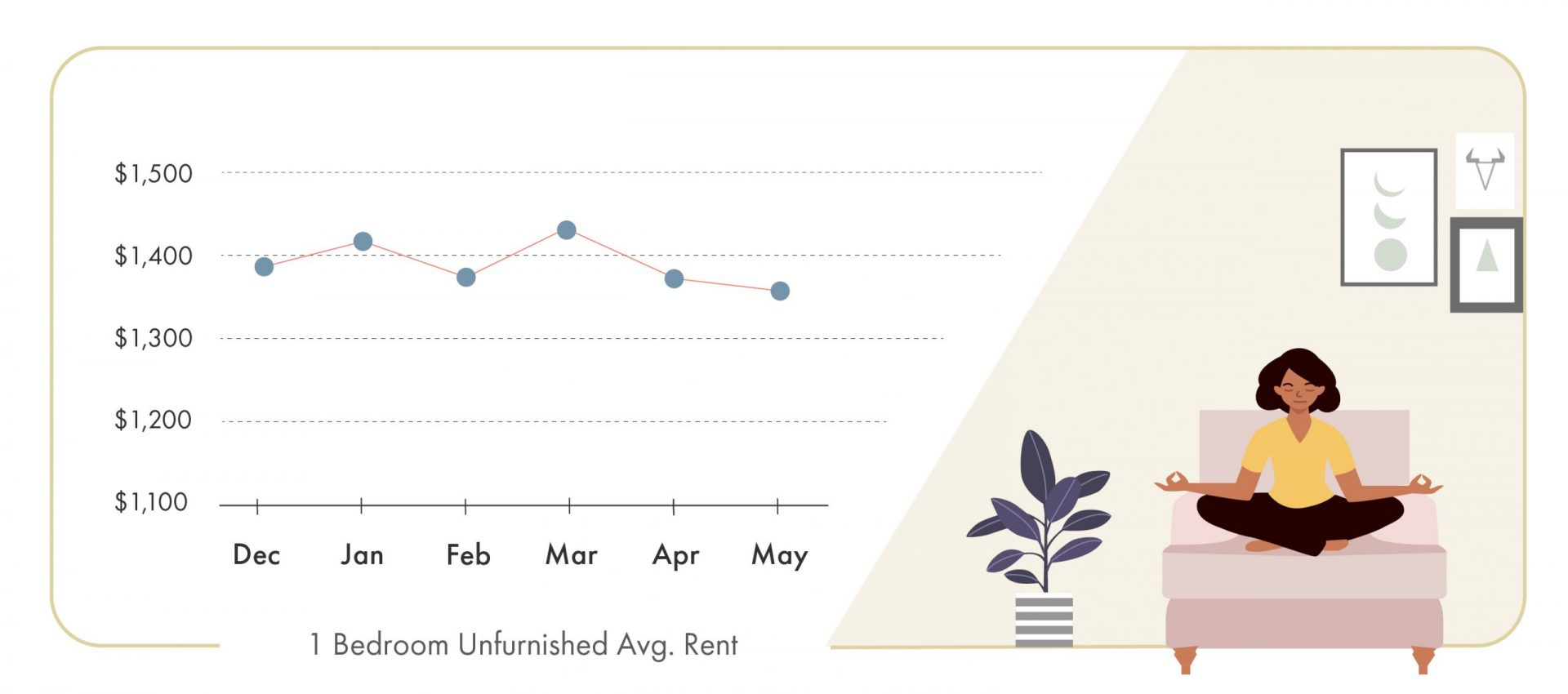 May 2020 Montreal Rent Report, May 2020 Montreal rent prices